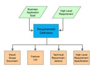 Application Development Requirements Definition
