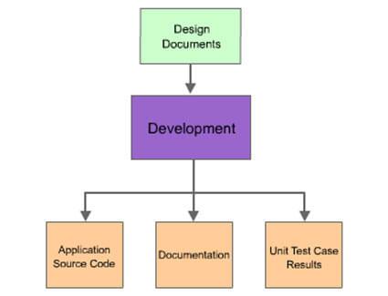 Application Development, Development Process